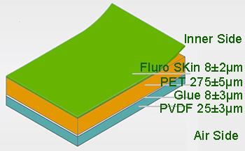 KPF 1500V backsheet