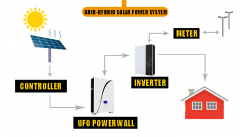 LiFePO4 battery | Powerwall 10kwh