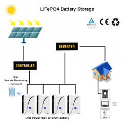 48V100Ah Energy Storage LFP Battery