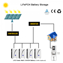 LiFePO4 Battery | UFO Powerwall |5KWh-10KWh