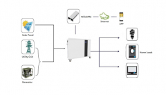Hybrid | Off-Grid Energy Storage System | F-Series|UFO POWER