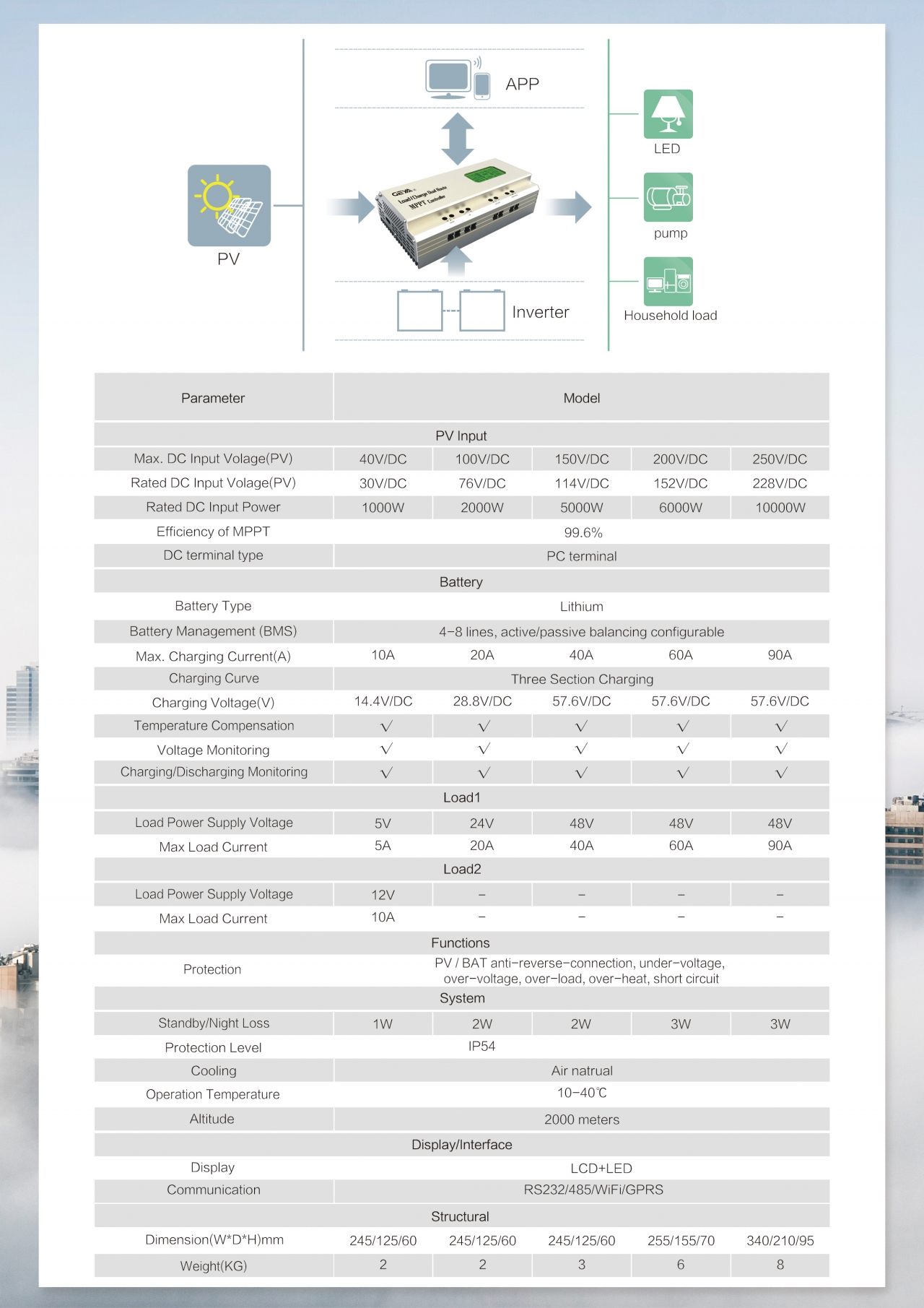 Zhejiang Geya Electrical Gmc D Series Solar Charge Controller Battery Reverse Polarity Protection In Low Voltage Applications Features Short Circuit Pv Overvoltage Current At Night
